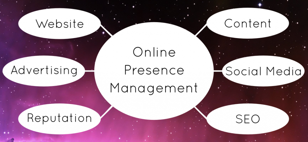 Online Presence Management consists of Website Design, Advertising, Content, Reputation Management, Social Media, and SEO.